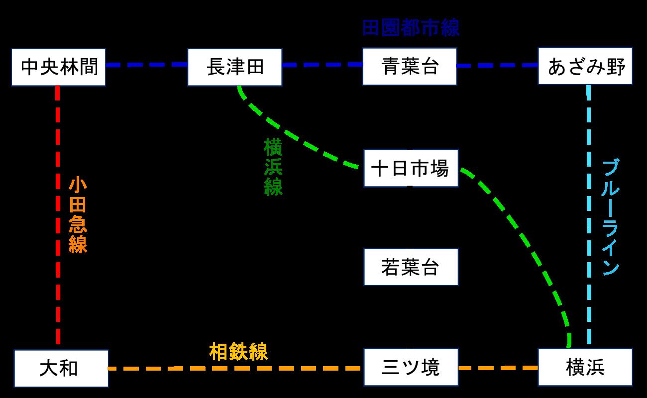 青葉台駅のアクセスマップ