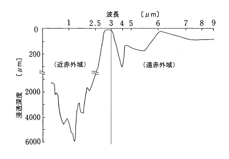 赤外線の波長帯